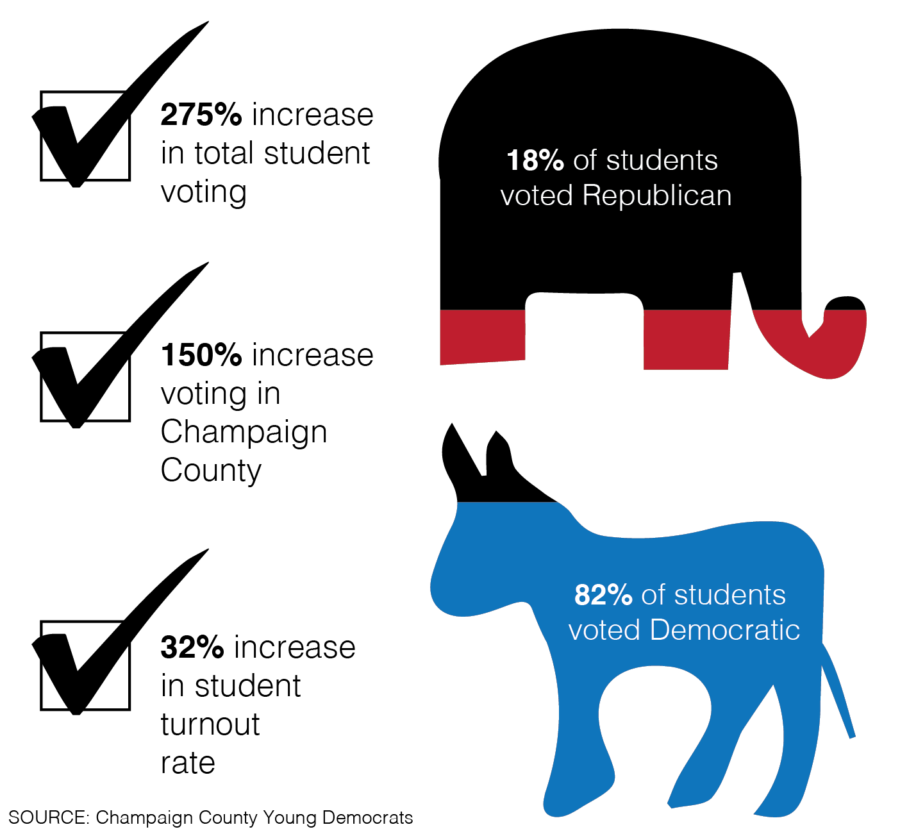 Same-day voter registration increases student participation