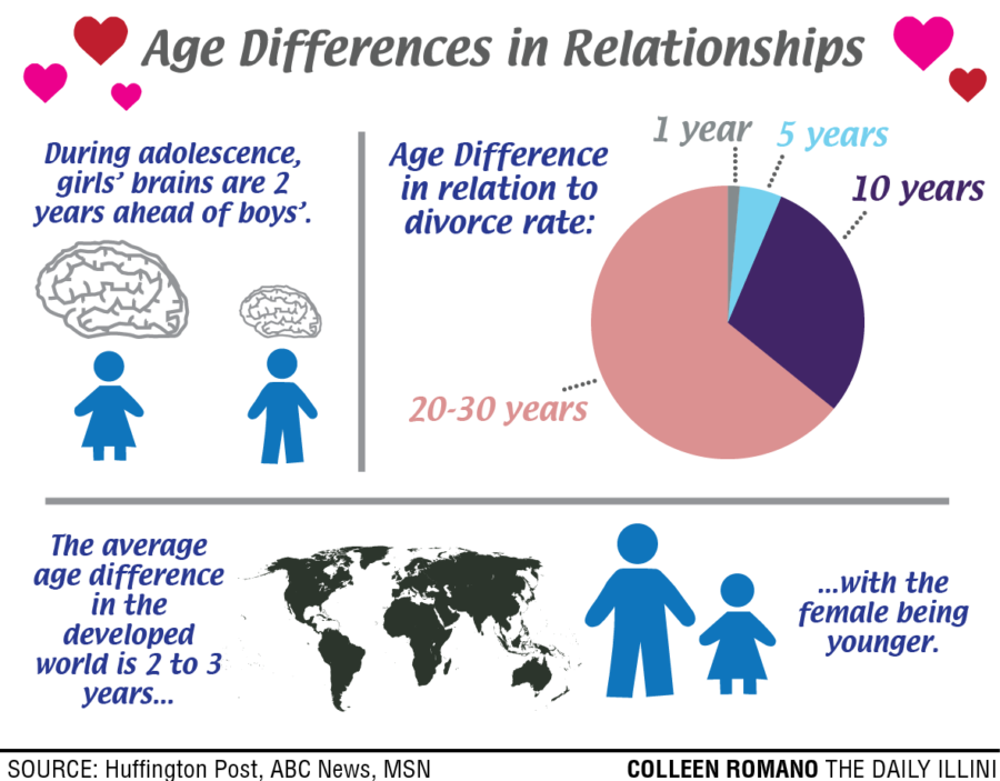 average age dating