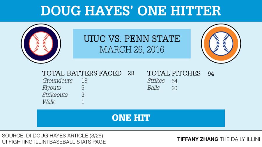 Illinois baseball faces Nebraska on the road this weekend