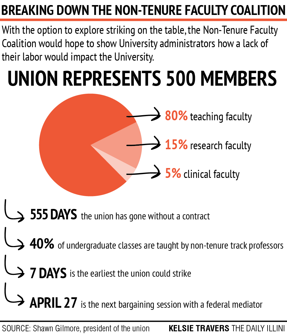 %3Cp%3EThe+Non-Tenure+Faculty+Coalition+Local+6546+voted+to+explore+striking+in+the+near+future.+Union+leaders+will+form+a+strike+committee+and+continue+to+call+for+labor+action.%3C%2Fp%3E