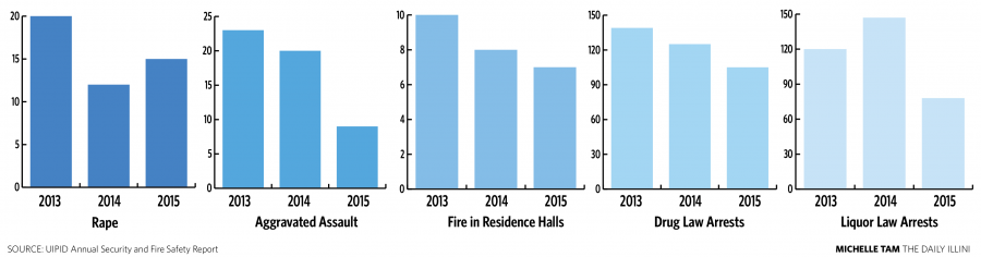 UIPD releases annual fire, safety report