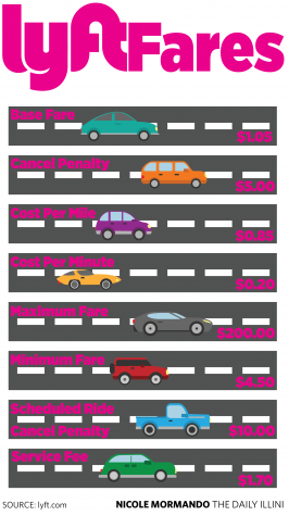 C-U welcomes Lyft: The ride-sharing battle begins