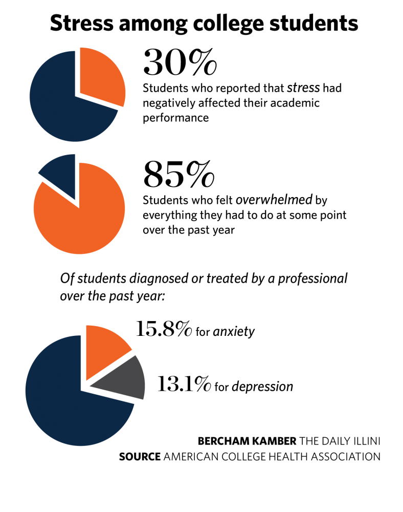 causes and effects of stress on college students Psychological stress among college students has been getting a lot of attention recently, thanks to articles this year in the new york times, huffington post, and inside higher ed.