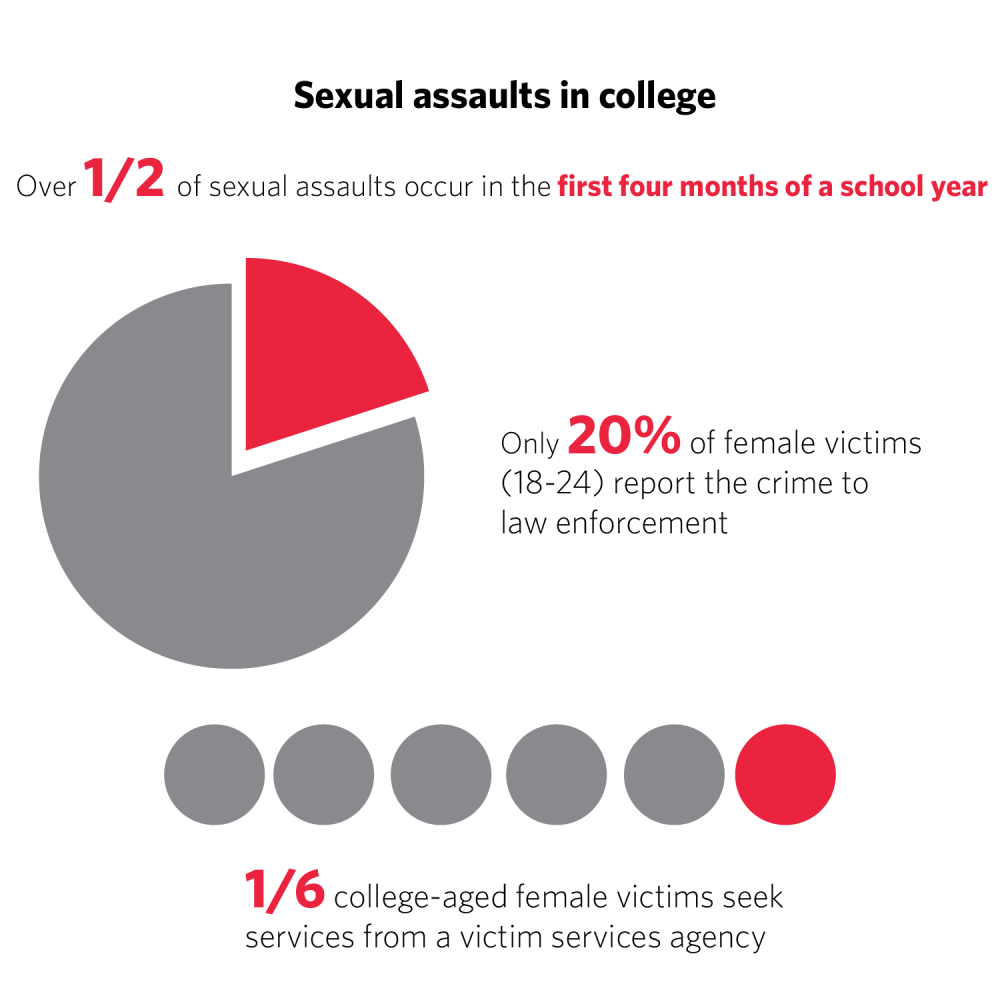 Students knew their attacker in University sexual assault, abuse