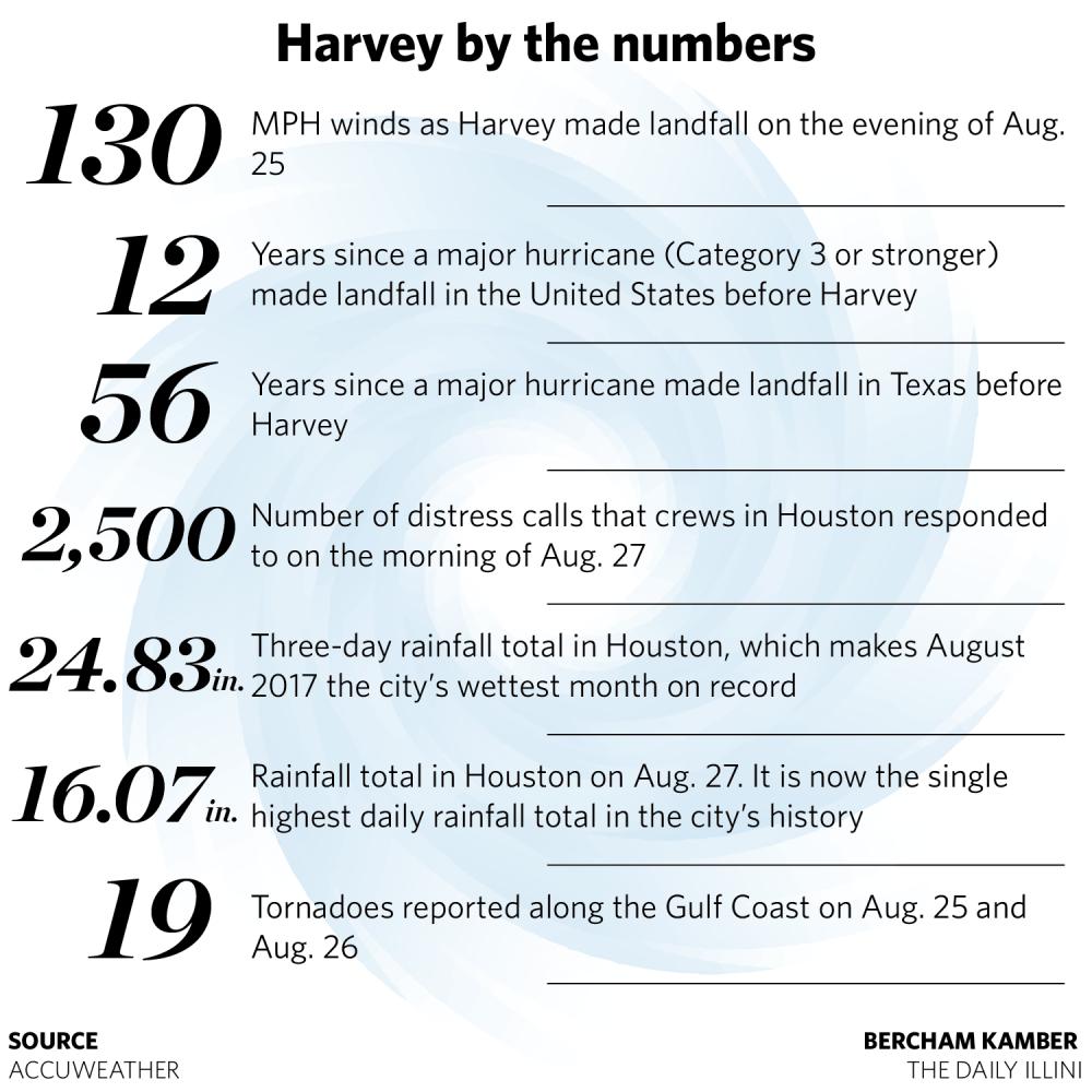 Hurricane Harvey devastates campus community members
