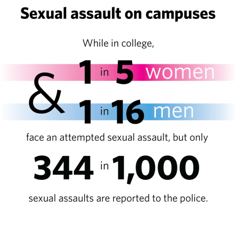 University plans to keep resources amidst Title IX pushback