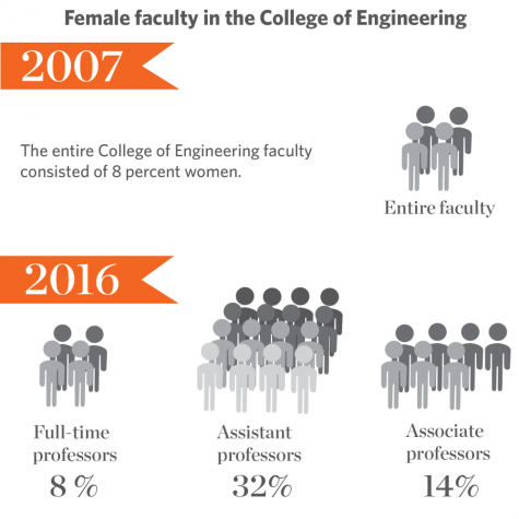 College of Engineering pushing to narrow gender discrepancy