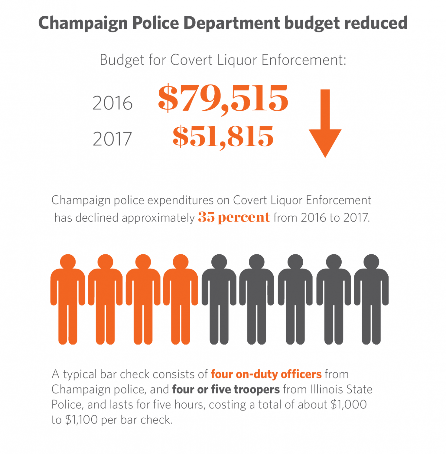 Source: City of Champaign, Adopted Annual Budget