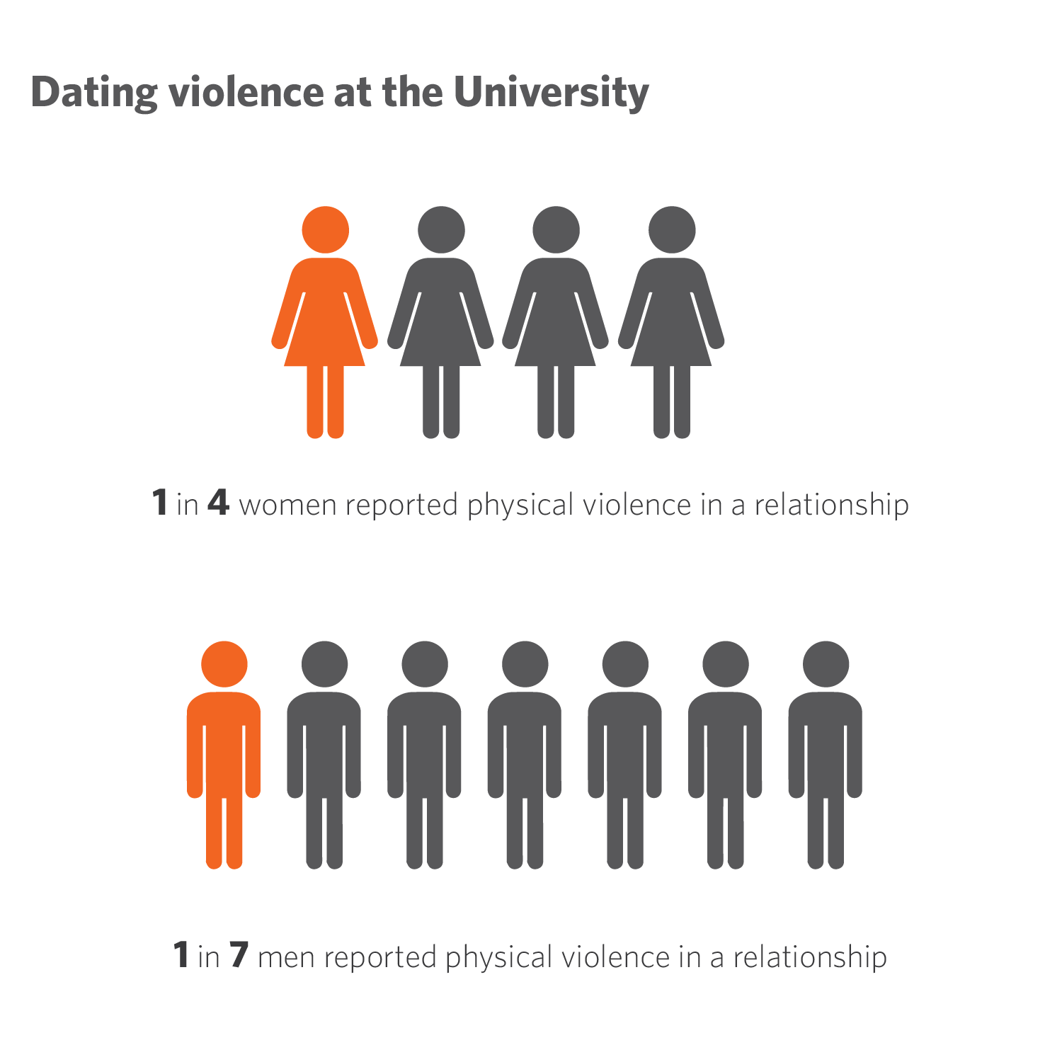 Source: University of Illinois Sexual Misconduct and Perceived Campus Response Survey