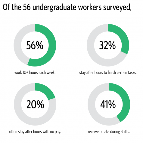 Survey shows undergrad workers are unhappy with work conditions
