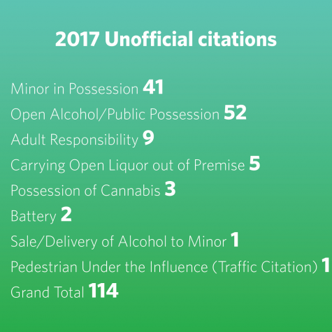 Number of violations during Unofficial hit a 10-year low in 2017