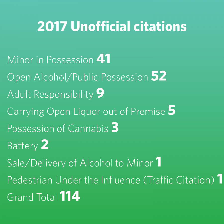 Number of violations during Unofficial hit a 10-year low in 2017 ...