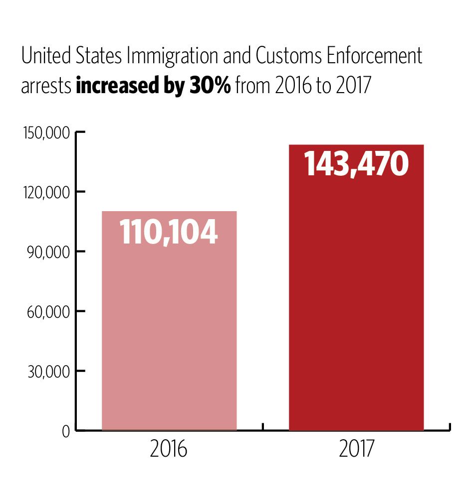Immigration And Customs Enforcement Agents Conduct