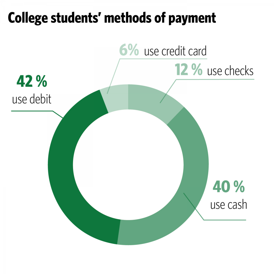 spending habits of students Busting myths about millennials and their spending habits by  debts will only get bigger as students see their  the economics student society of australia.