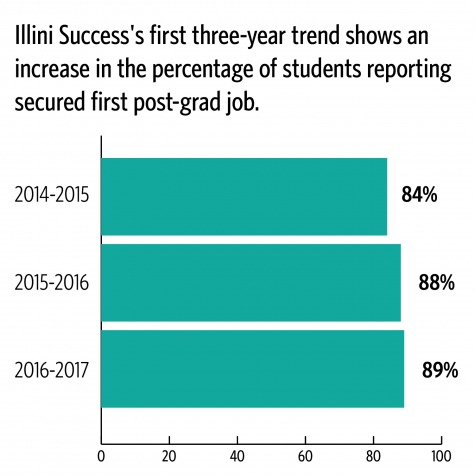 Post-graduation employment rates expected to exceed national averages