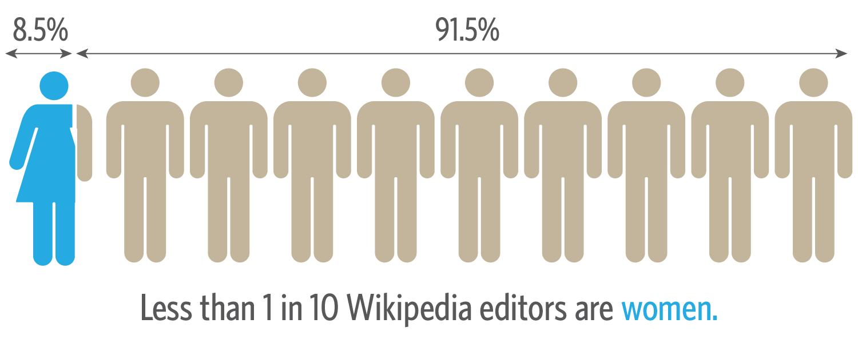 Source: Wikipedia Foundation