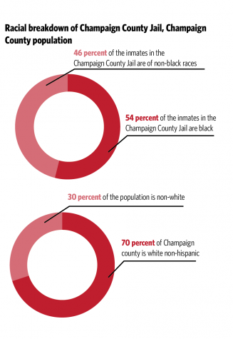 Racial disparity persists in Champaign law enforcement system