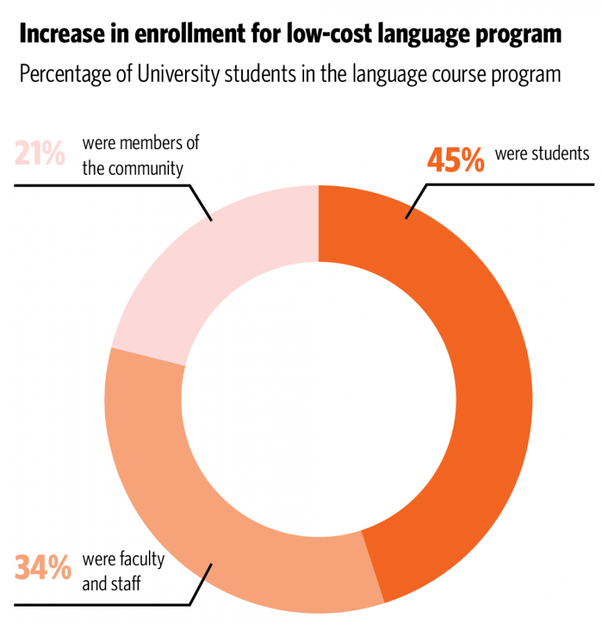 Intense+foreign+language+courses+keep+costs+low+while+expanding