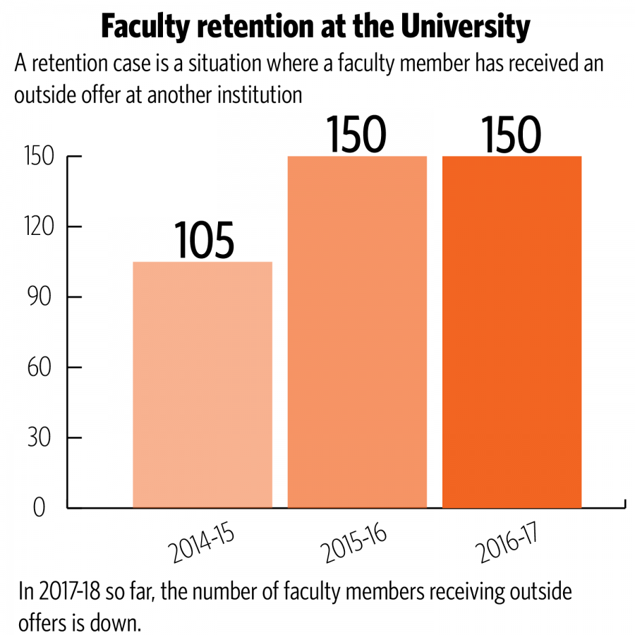 University system faculty targeted for poaching due to budget issues