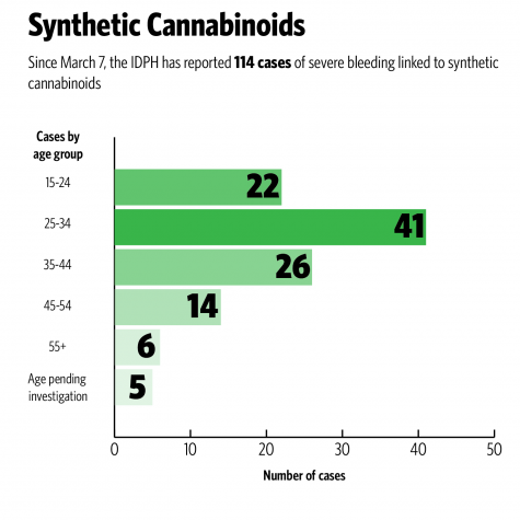 Statewide public health outbreak linked to synthetic cannabinoids