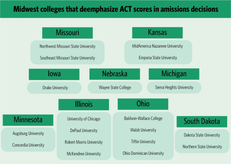 University stands firm in standardized testing requirements