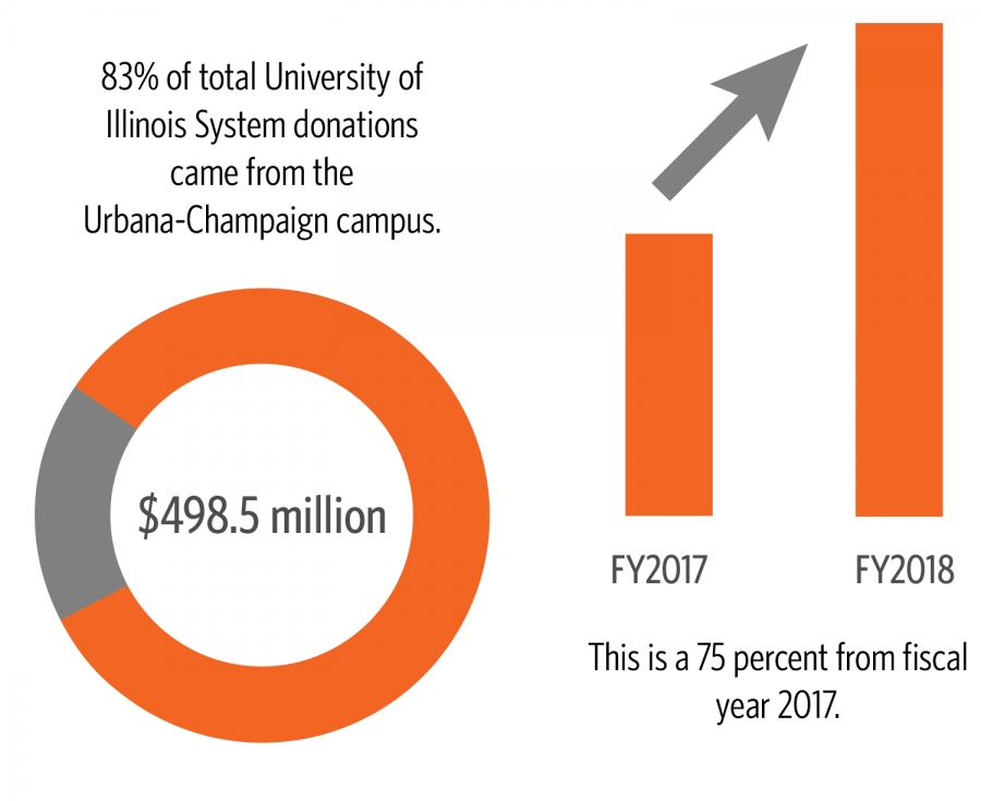 Source%3A+University+of+Illinois+Foundation++