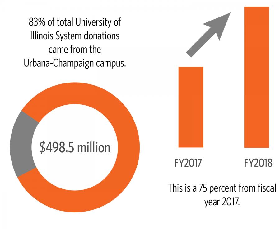 Source%3A+University+of+Illinois+Foundation++
