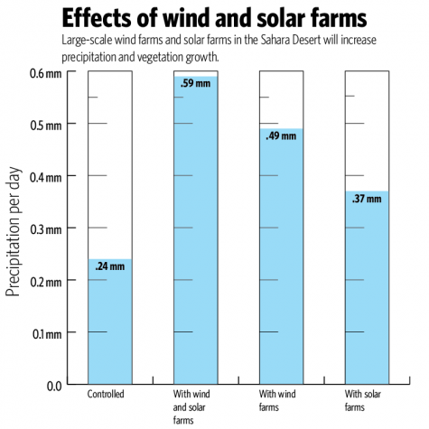 Cost deters construction of solar, wind farms