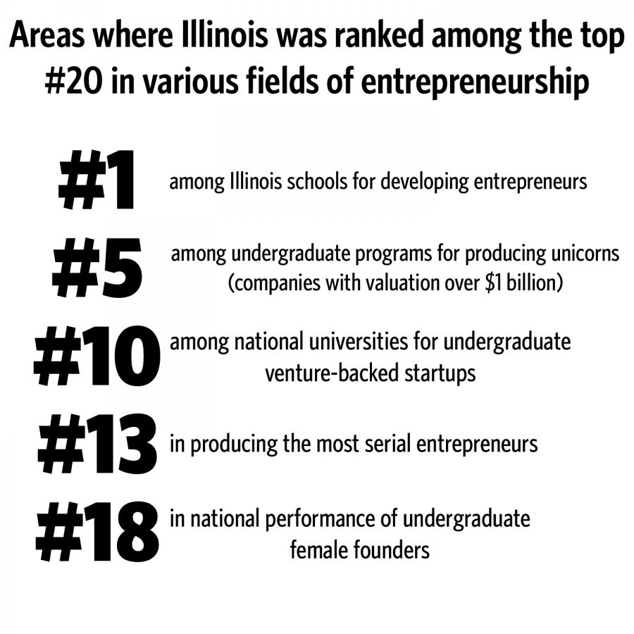 University+supports+entrepreneurship%2C+startups