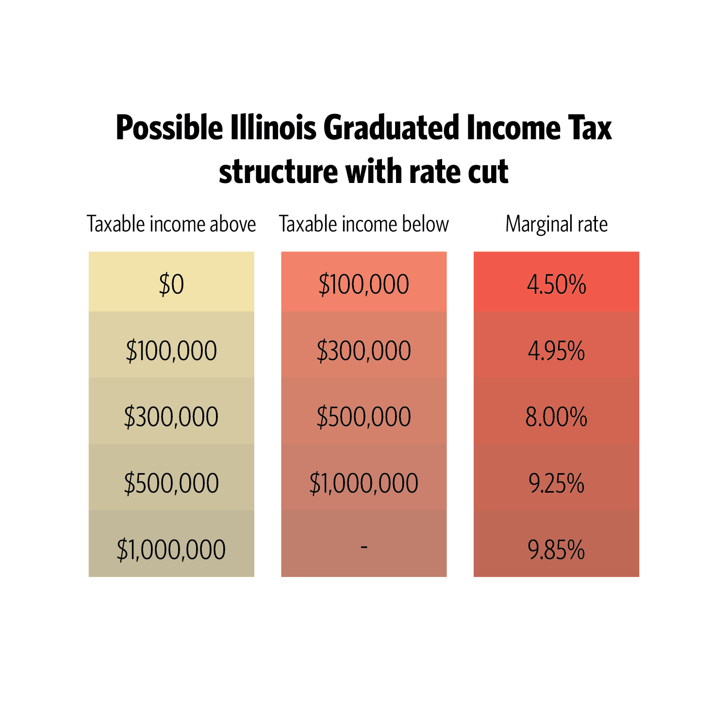 Source: Center for Tax and Budget Accountability