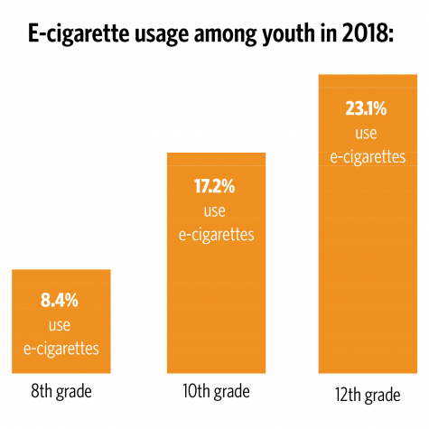 Survey finds surge in teen e-cigarette usage