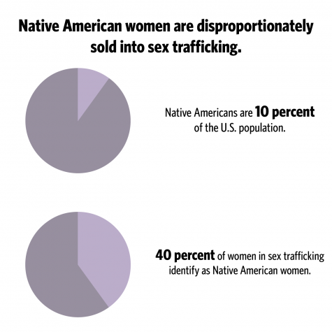 Stop native women sex trafficking