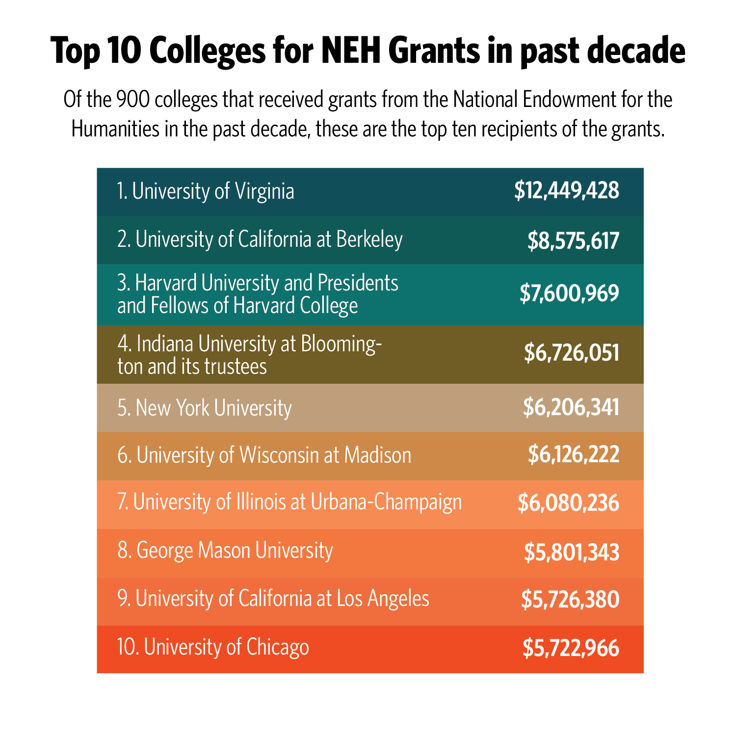 Source: The Chronicle of Higher Education