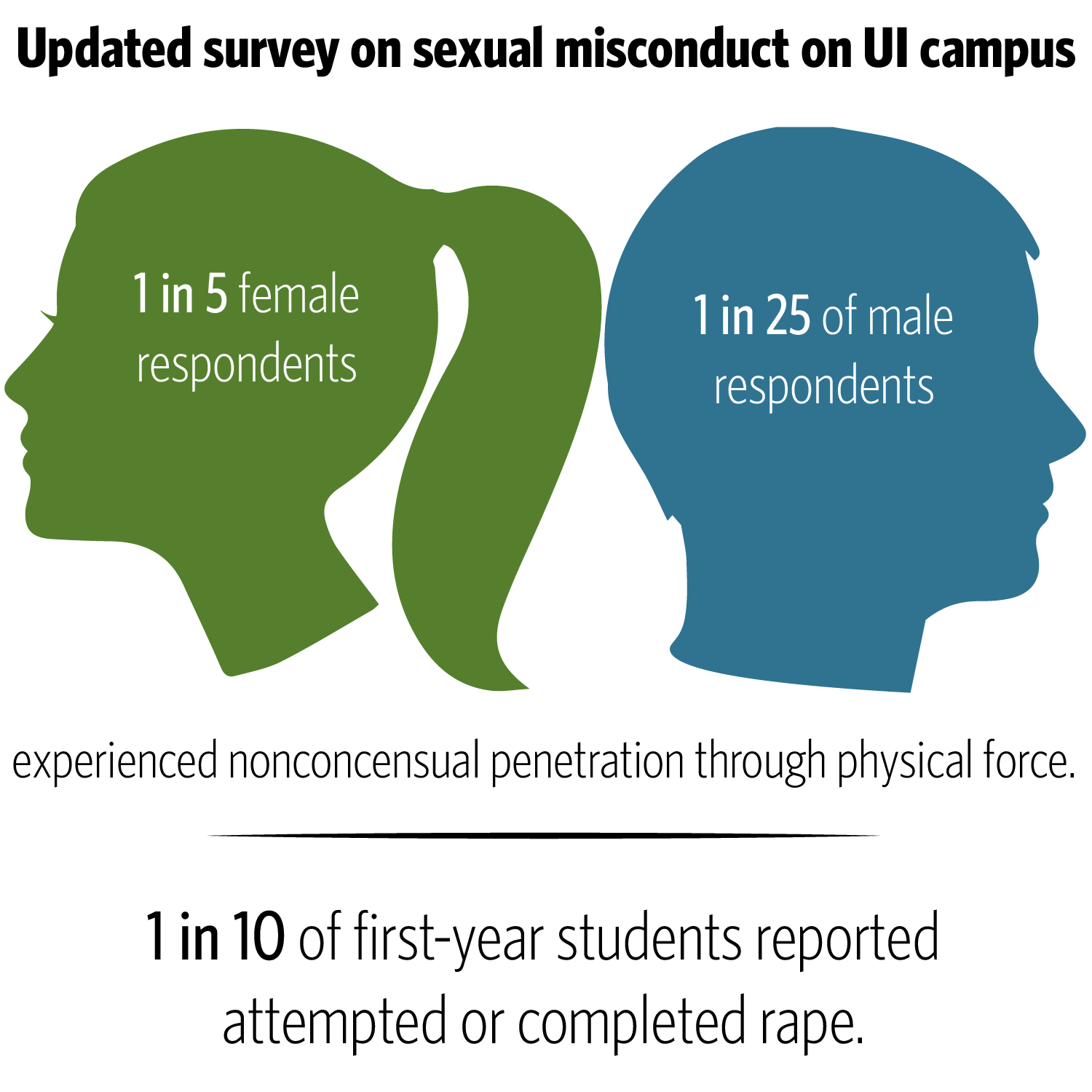 Source: At Illinois We Care