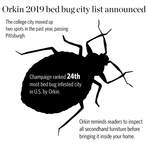 Champaign crawls onto list of top 50 bed bug cities in US