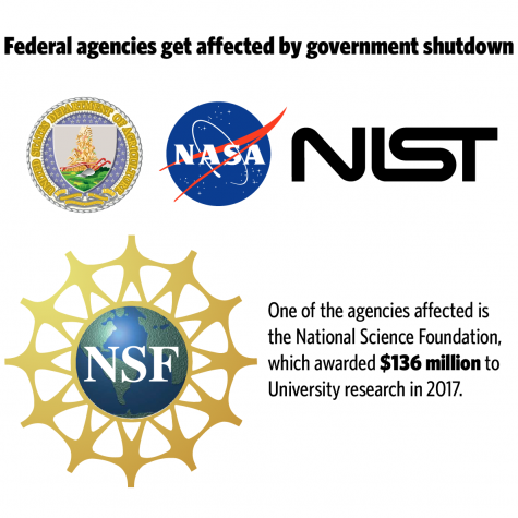 Government shutdown upsets UI research