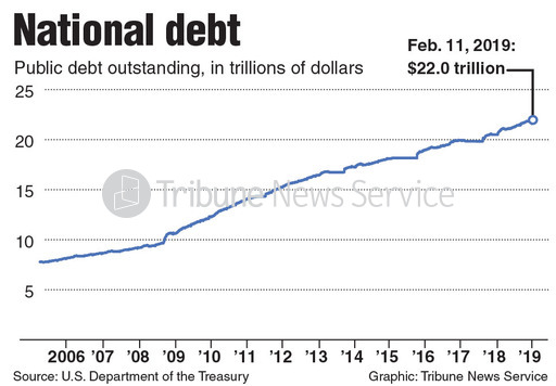 Chart of the U.S. national debt.