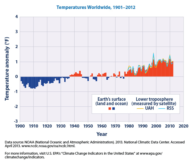 Worldwide%2C+2001-2010+was+the+warmest+decade+on+record+since+thermometer-based+observations+began.
