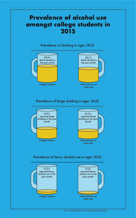 alcohol consumption among university students