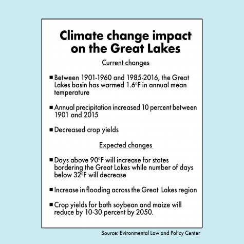 Climate change affects Midwest