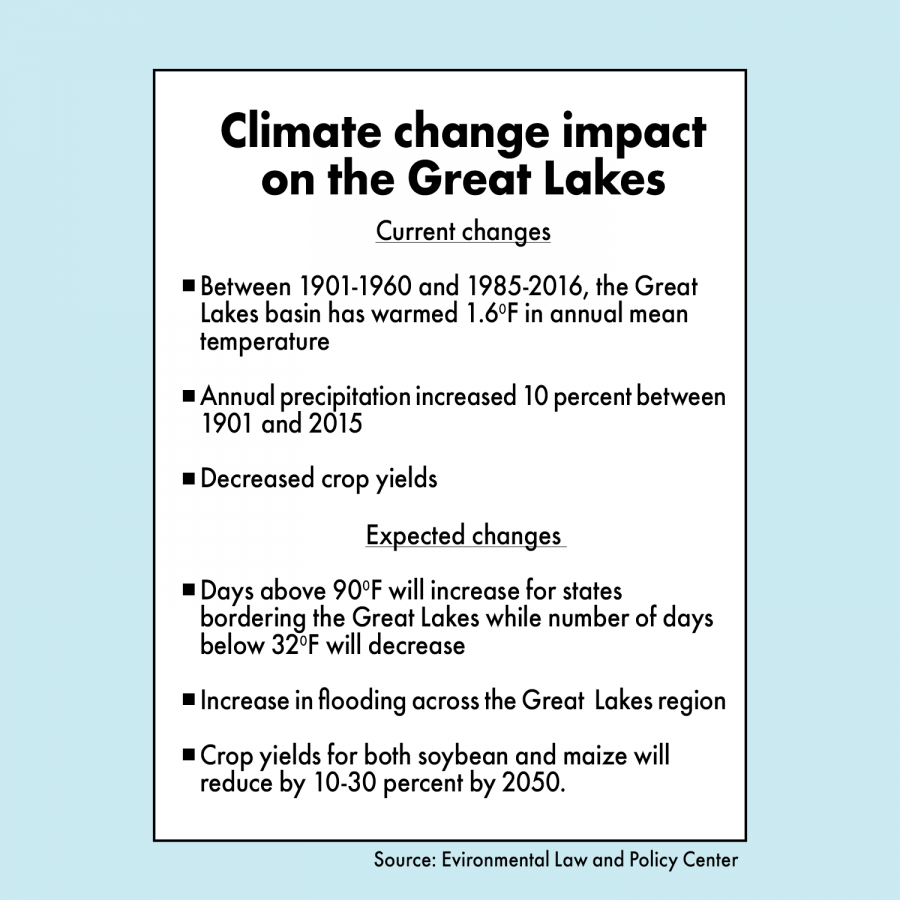 Climate+change+affects+Midwest