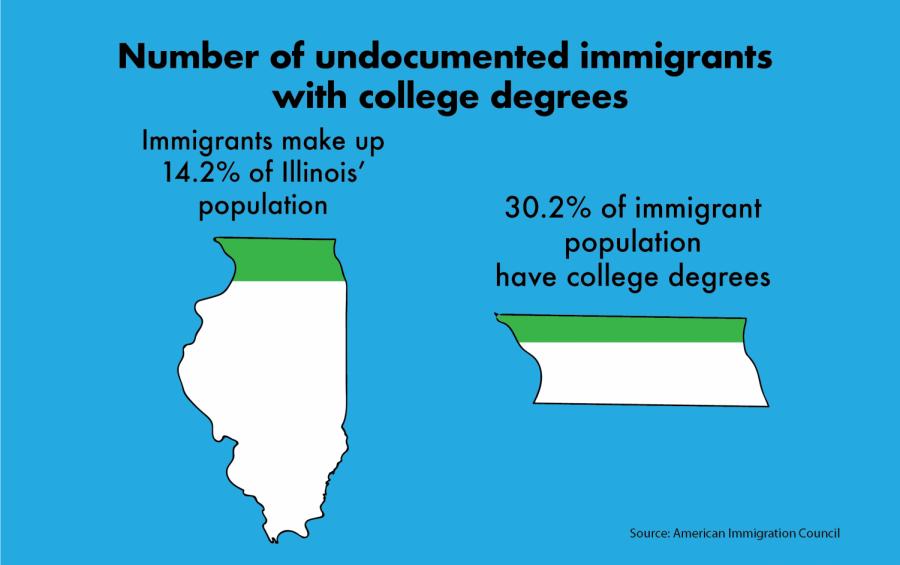 ChantalVaca_DI_immigrationGraphic-01