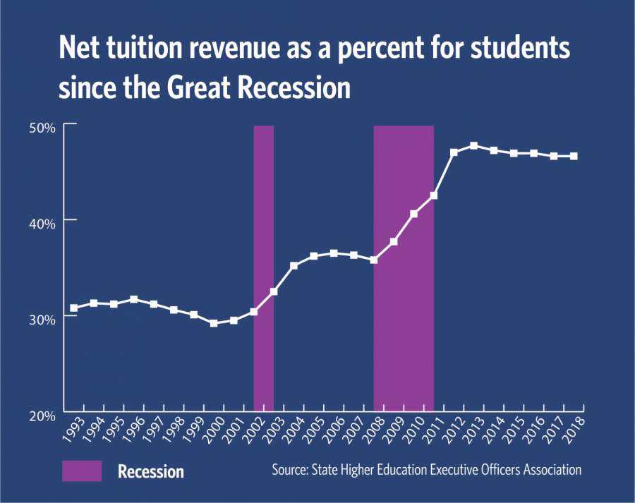 Great+Recession+affects+higher+education+across+the+U.S.