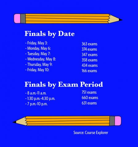 Library and campus group events helping during finals week