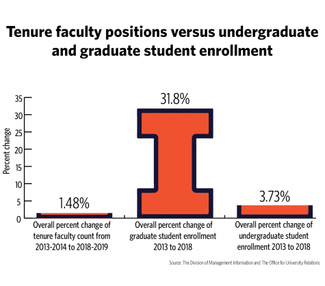 University system plans to add more tenure faculty positions over next five years