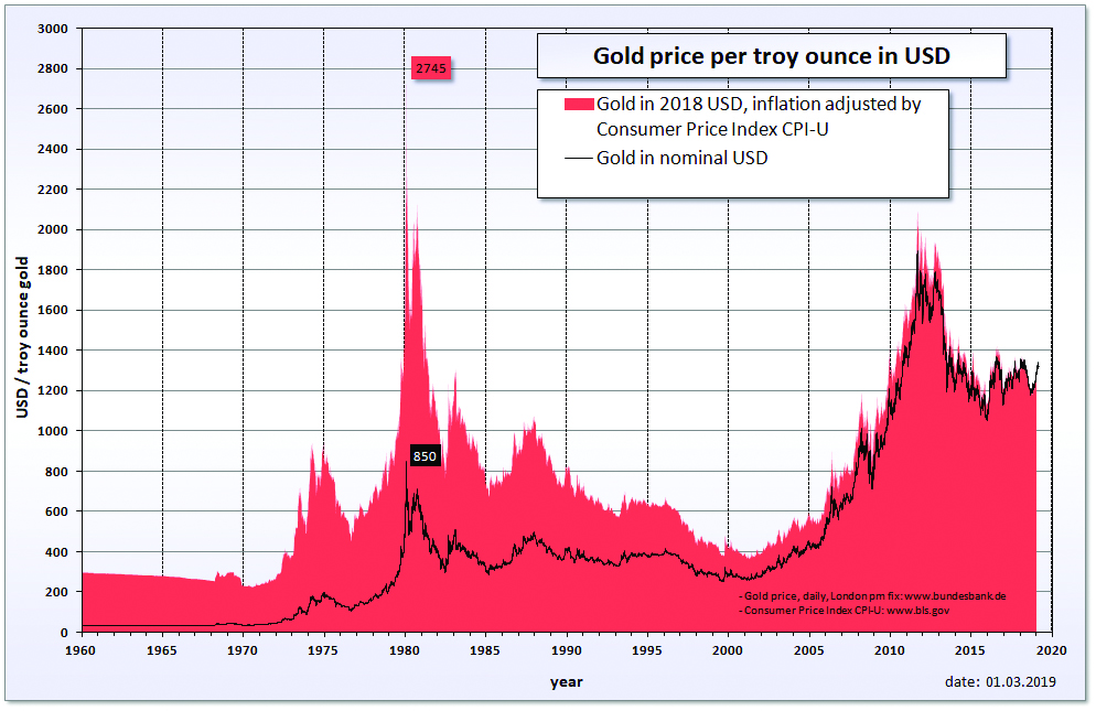 Historical gold price and inflation adjusted gold price are reflected in U.S. dollars. Columnist Fred urges people to plan for the economical worst.