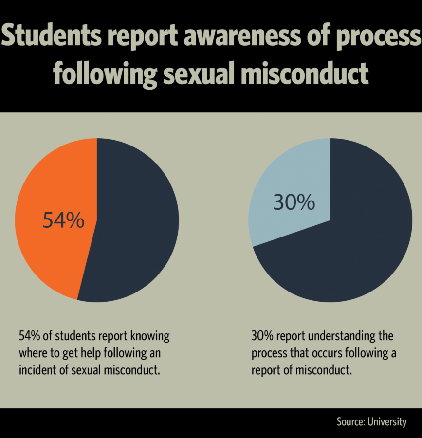 UI+task+force+creates+recommendation+for+procedures+for+cases+of+sexual+misconduct
