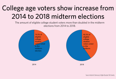 Surge in college student voters may impact 2020 election