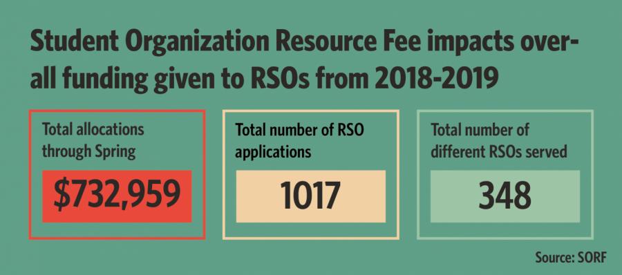 Board allocates over $230,000 for RSOs