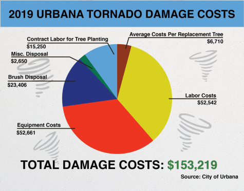 Urbana continues efforts to rebuild area after tornado early this year